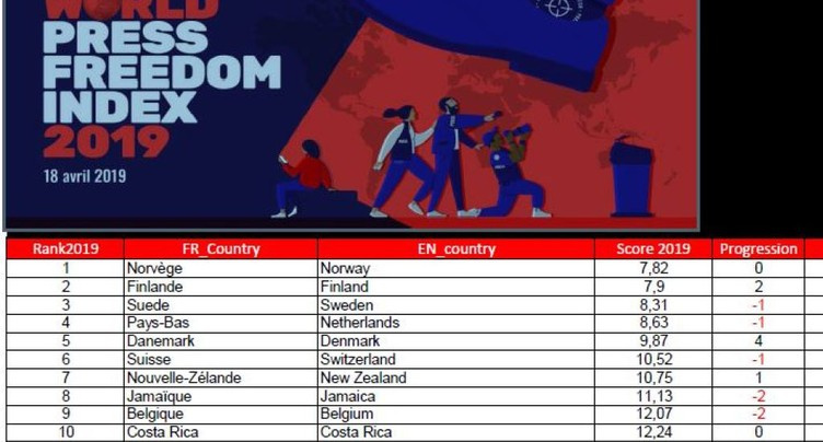 Liberté de la presse: Suisse 6e, malgré une baisse des moyens