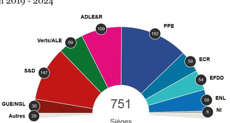 Eurosceptiques contenus, poussée écologiste et fin du bipartisme