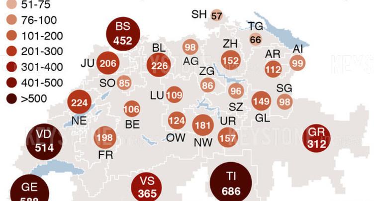 Le Covid-19 a tué 75 fois ce week-end en Suisse