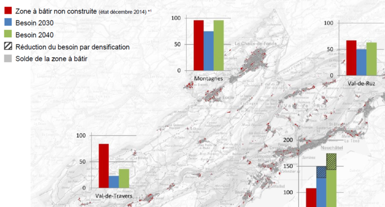 Zones à bâtir : Neuchâtel doit renoncer à 60 hectares
