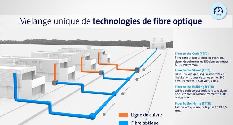 La fibre optique à Delémont et Basse-Allaine
