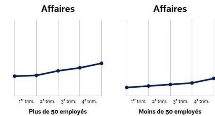 Lente amélioration pour l'industrie du Jura bernois