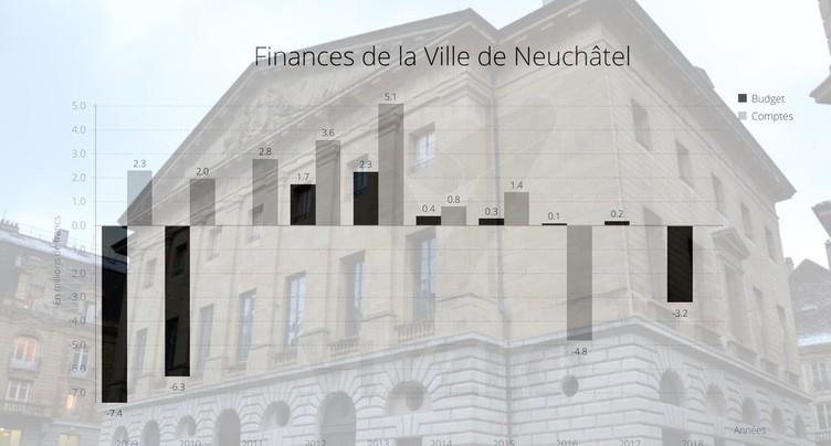 Un amendement sauve le budget de la Ville de Neuchâtel