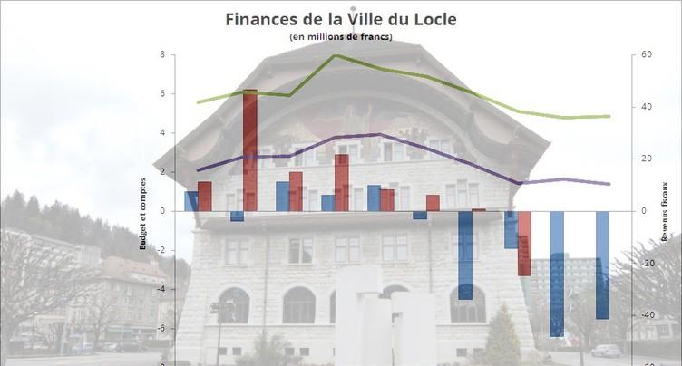 Budget 2018 : dans le rouge, Le Locle reporte ses grands projets