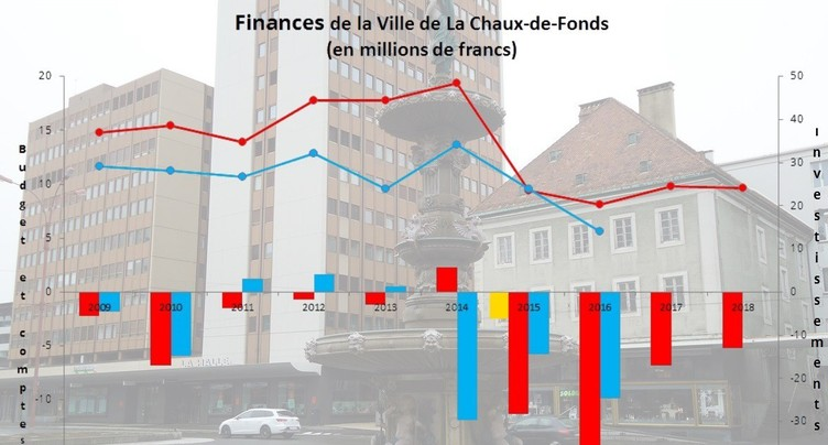 Budget carmin à La Chaux-de-Fonds
