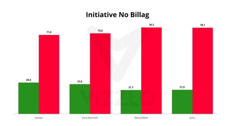 L'initiative No Billag balayée