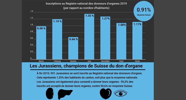 Les Jurassiens sont champions de Suisse du don d'organes