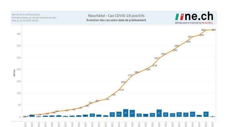 Coronavirus : les chiffres neuchâtelois du mois de mars