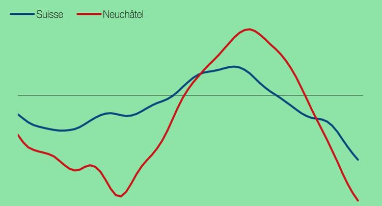 Conjoncture économique : Neuchâtel plus impacté que le reste du pays